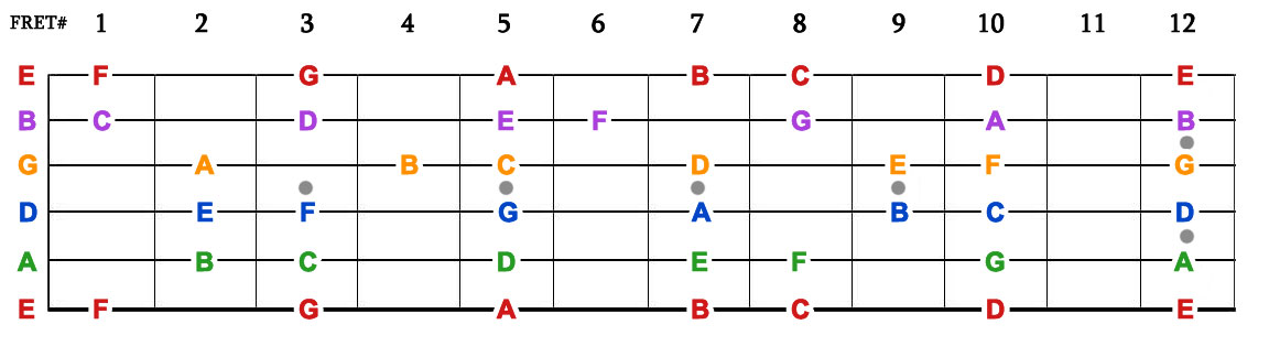 Memorize Fretboard Notes in 7 Days