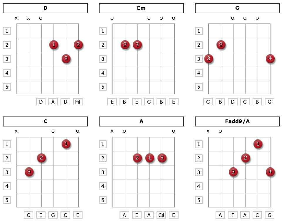 50 Easy Guitar Songs for Beginners Chord Charts Included
