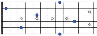 Notes on fretboard in drop c