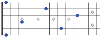 memorize fretboard notes