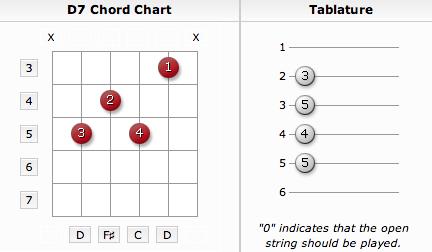 learn blues guitar