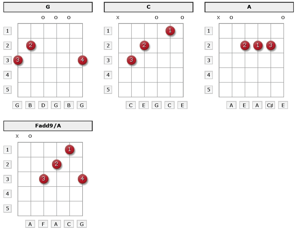 6 Basic Guitar Chords Beginners Need To Know Thebestguitarlessons